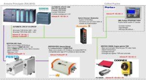 Architecture Générale poste controle clips automatisme